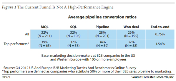 Average Pipeline Conversion Ratios