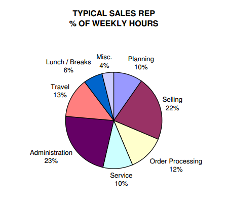 Time Spent by Sales